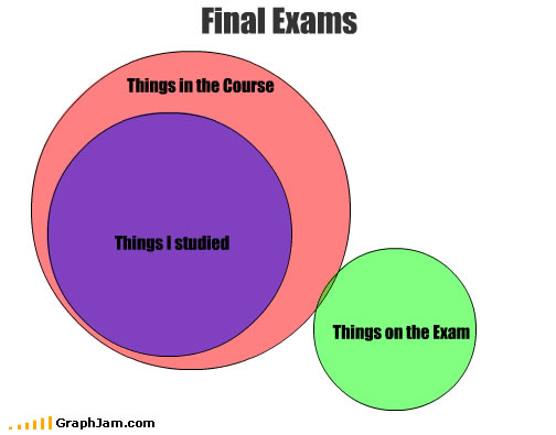 Final exams graphic