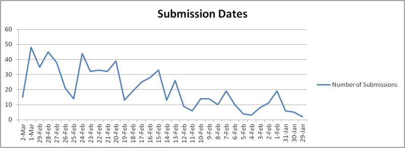 Graph of submissions