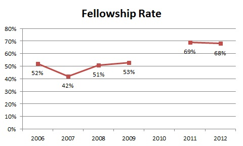 Fellowship Rate.20120524