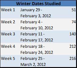 Winter Dates Chart