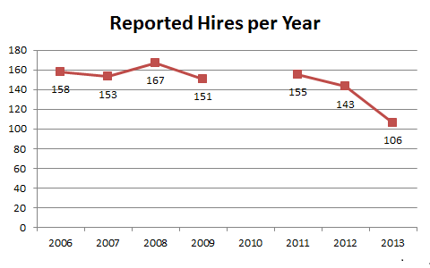 Reported Hires per Year
