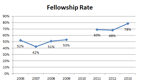 Fellowship Rate.20130527