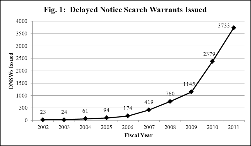 Figure 1 Delayed Notice Search Warrants Issued