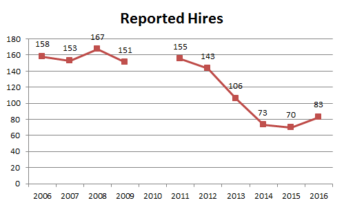 01 Reported Hires.20160508