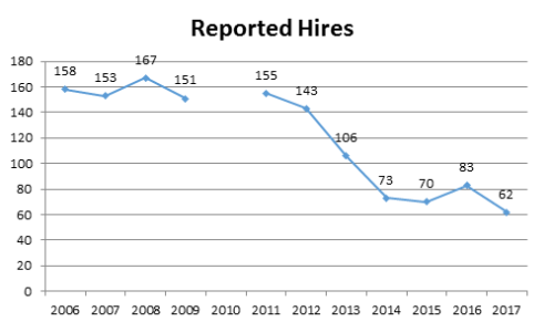 Reported Hires.20170601
