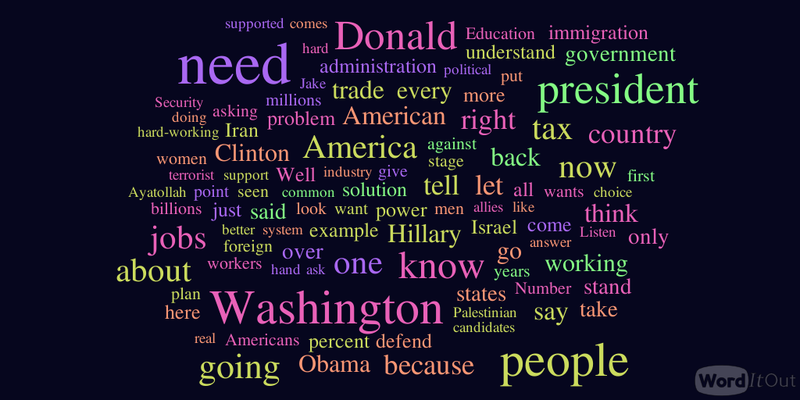 WordItOut-word-cloud-1512339