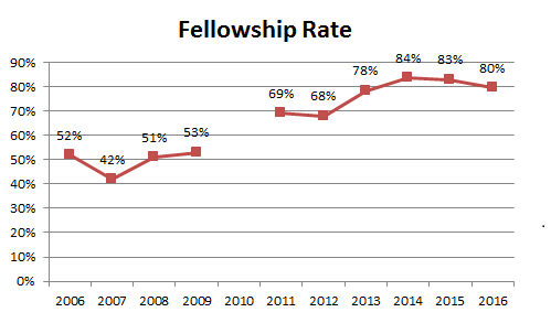 08 Fellowship Rate.20160508