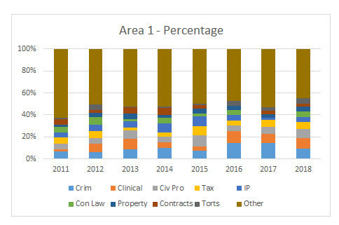 Area 1 Percentage Graph.20180523