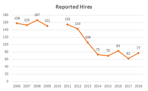Hires over Time.20180528
