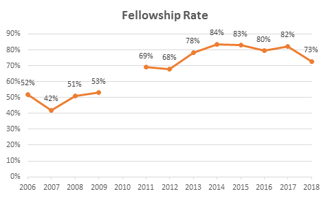 Fellowship Rate.20180528