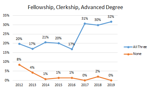 Fellowships Clerkship Advanced Degree.20190605