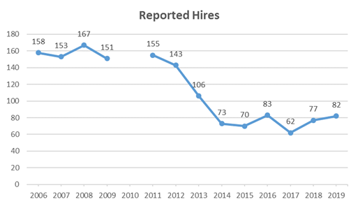 Reported Hires.20190618