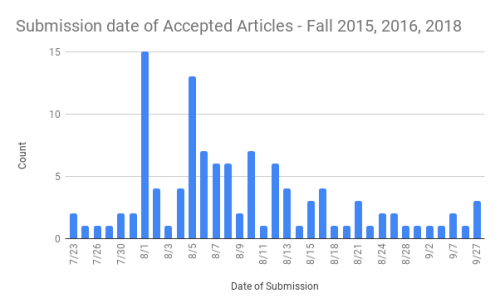 Submission date of Accepted Articles - Fall 2015  2016  2018