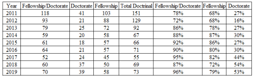 Doctrinal Fellowship Doctorate Chart.20190606