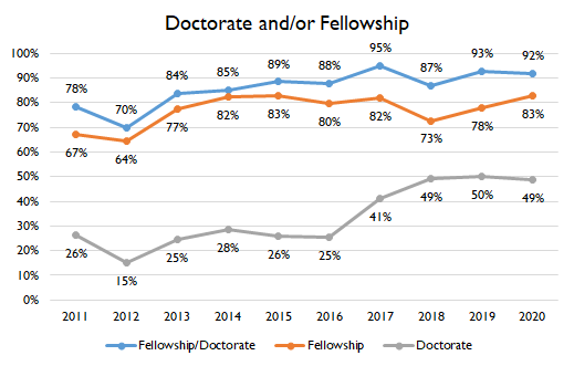 Doctorate Fellowship