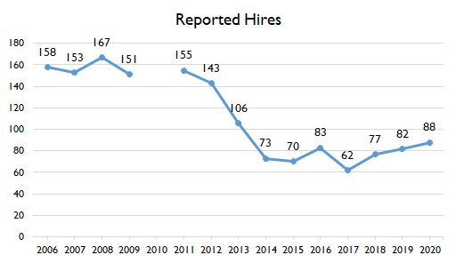 01 Reported Hires