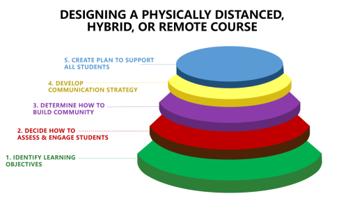 Layers of Distanced Course Design