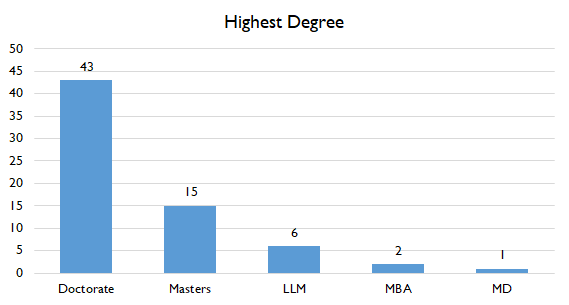 Highest Degree