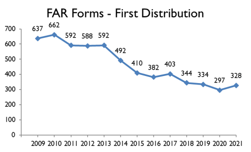 FAR Forms Over Time.20210819